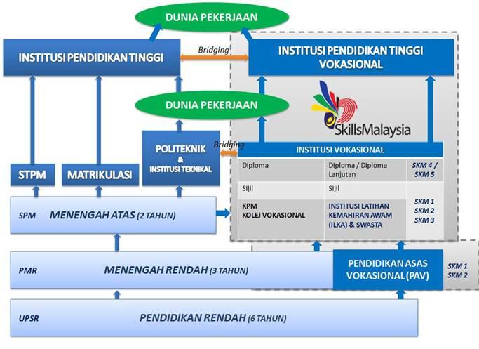 SKM_SkillsTrainingPathway